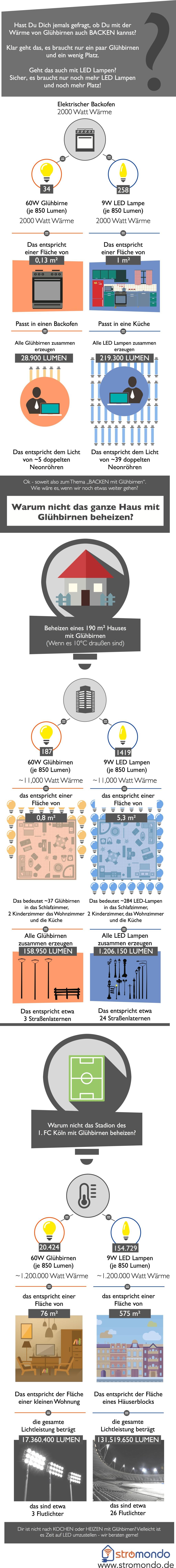 Stromondo-infografik-kochen-led
