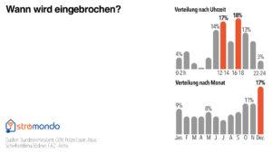 wann-wird-in-deutschland-eingebrochen-tageszeit-monat